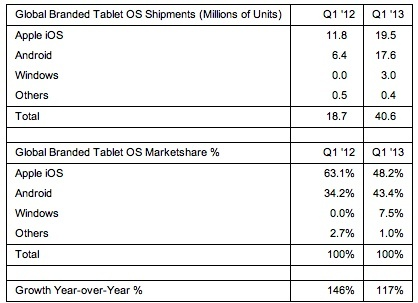 Preliminary Global Tablet Operating System Shipments and Market Share in Q1 2013.